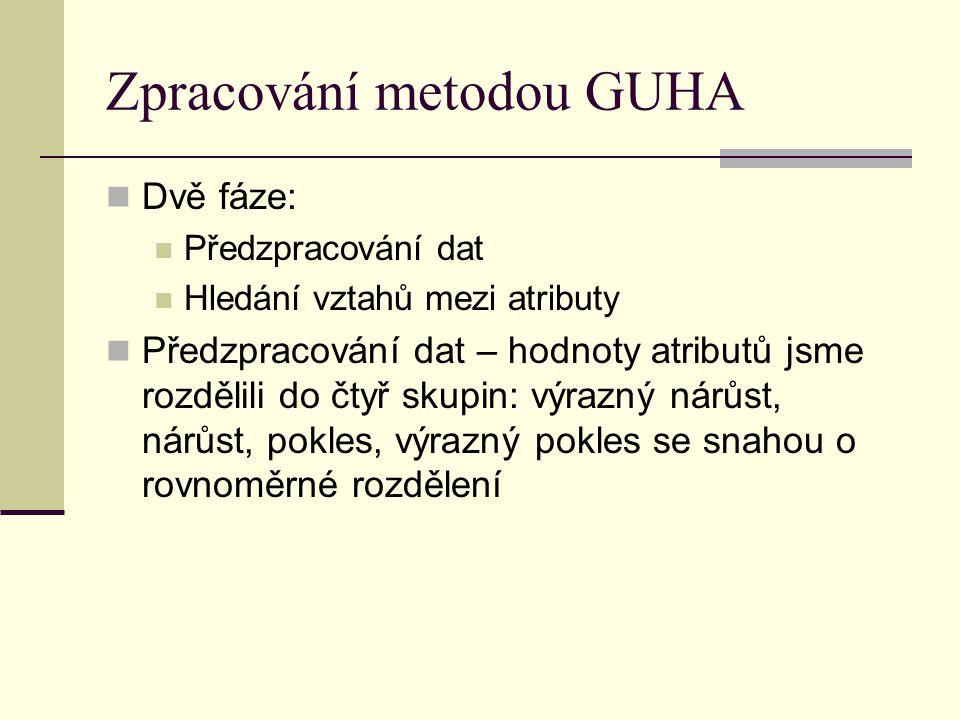 Zpracování metodou GUHA Dvě fáze: Předzpracování dat Hledání vztahů mezi atributy Předzpracování dat – hodnoty atributů jsme rozdělili do čtyř skupin: