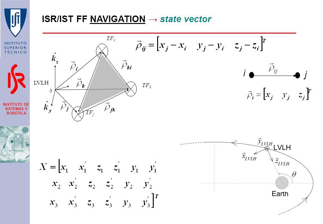 INSTITUTO DE SISTEMAS E ROBÓTICA ISR/IST FF NAVIGATION → state vector TF i TF j LVLH 0 TF k i j