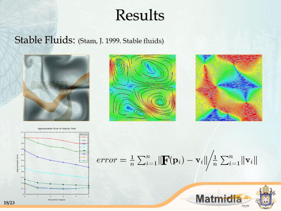 18/23 Stable Fluids: (Stam, J. 1999. Stable fluids) Results