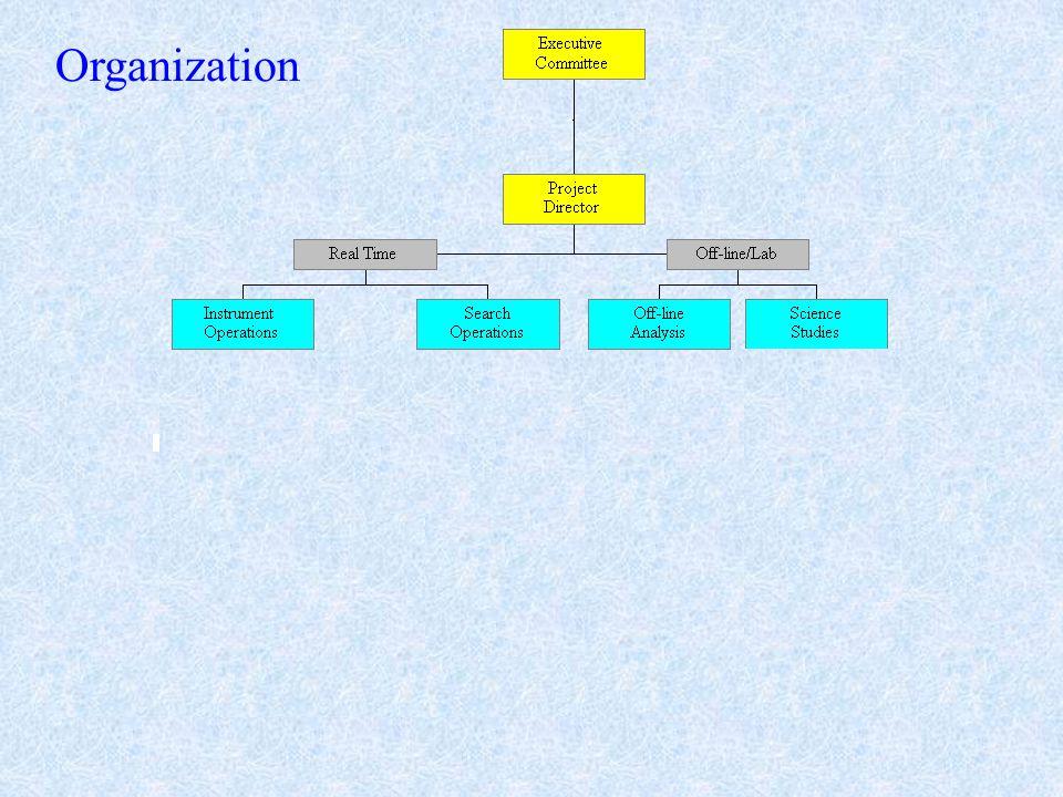 Org chart Organization