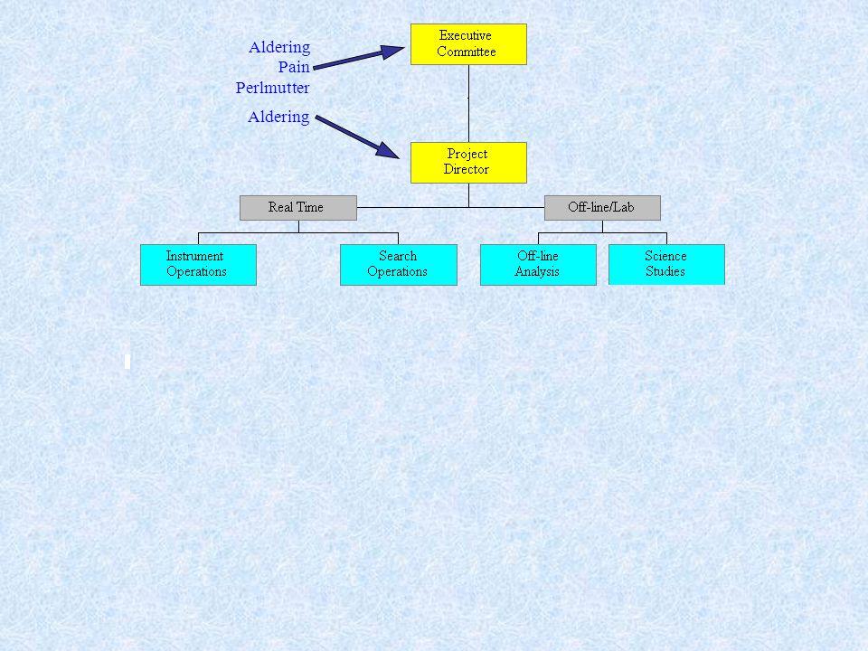 Org chart Aldering Pain Perlmutter Aldering