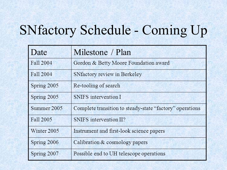 SNfactory Schedule - Coming Up DateMilestone / Plan Fall 2004Gordon & Betty Moore Foundation award Fall 2004SNfactory review in Berkeley Spring 2005Re-tooling of search Spring 2005SNIFS intervention I Summer 2005Complete transition to steady-state factory operations Fall 2005SNIFS intervention II.