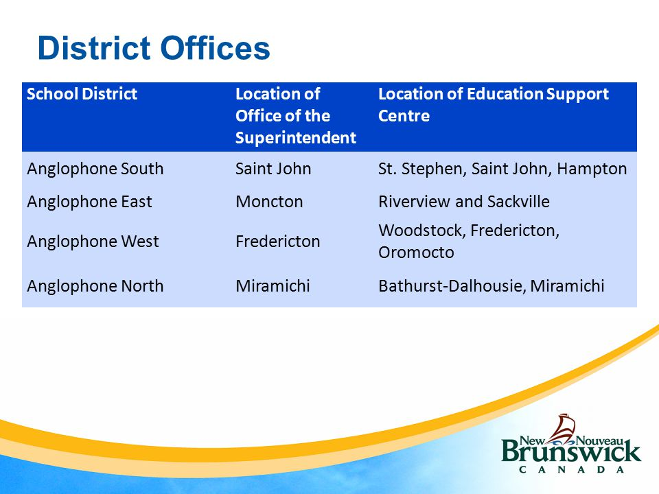 District Offices School DistrictLocation of Office of the Superintendent Location of Education Support Centre Anglophone SouthSaint JohnSt.