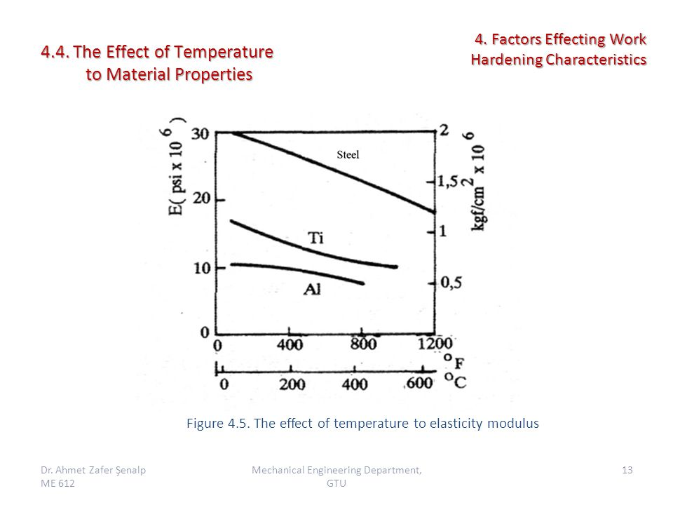 4.4. The Effect of Temperature to Material Properties Dr.