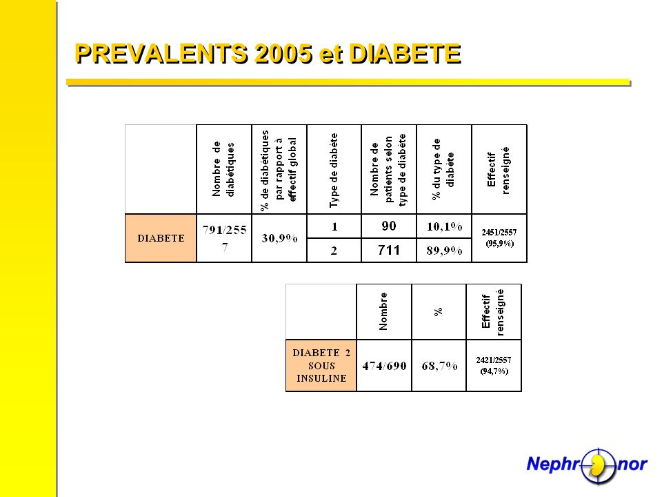 PREVALENTS 2005 et DIABETE