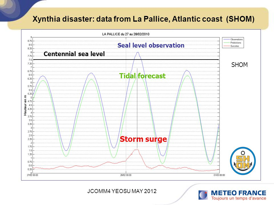JCOMM4 YEOSU MAY 2012 Xynthia disaster: data from La Pallice, Atlantic coast (SHOM) SHOM Storm surge Tidal forecast Seal level observation Centennial sea level