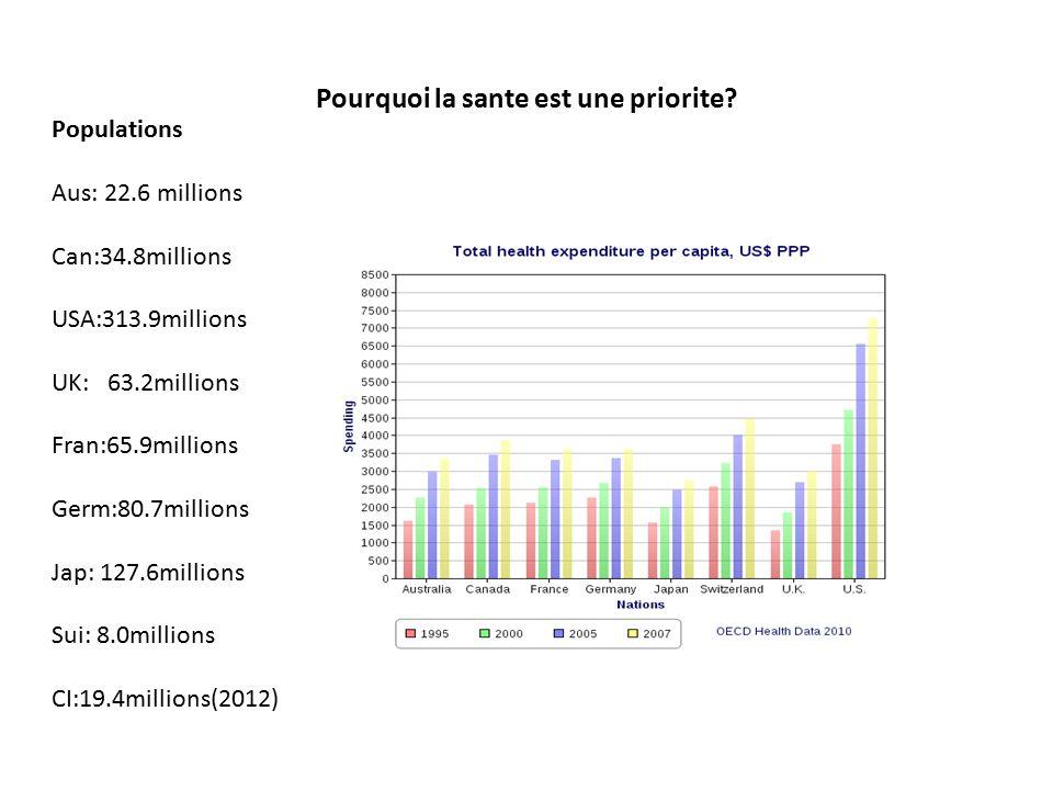 Depense en sante $$ Aus: 22.6 millions Can:34.8millions USA:313.9millions UK: 63.2millions Fran:65.9millions Germ:80.7millions Jap: 127.6millions Sui: 8.0millions CI:19.4millions(2012) 79 milliards 122 milliards 2354 milliards 190 milliards 230 milliards 282 milliards 319 milliards 87 milliards 2.1 milliards (7%pib…1600$) 112$/capita PopulationDepense