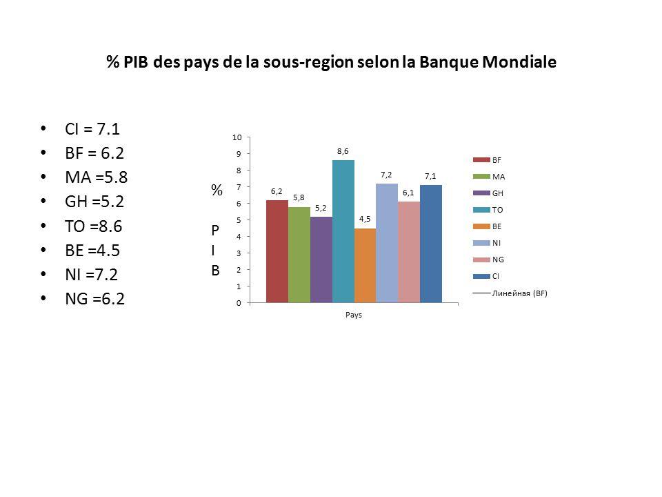 % PIB des pays de la sous-region selon la Banque Mondiale CI = 7.1 BF = 6.2 MA =5.8 GH =5.2 TO =8.6 BE =4.5 NI =7.2 NG =6.2 % PIB% PIB