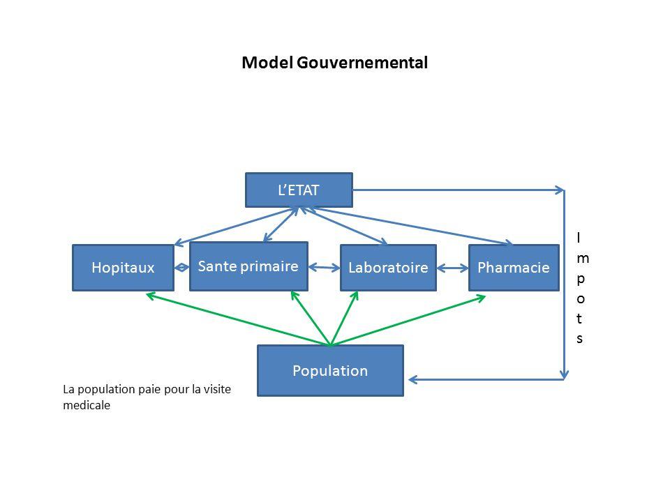 Model Gouvernemental Hopitaux Sante primaire Laboratoire L'ETAT Pharmacie Population La population paie pour la visite medicale ImpotsImpots