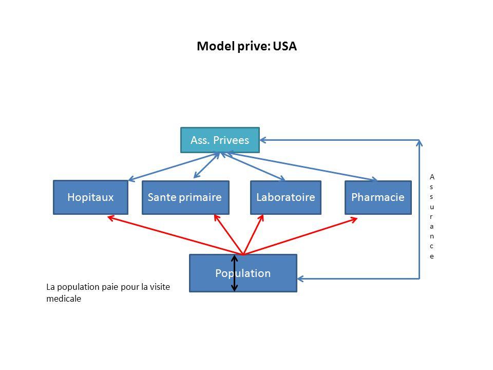 Model prive: USA Hopitaux Sante primaireLaboratoire Ass.