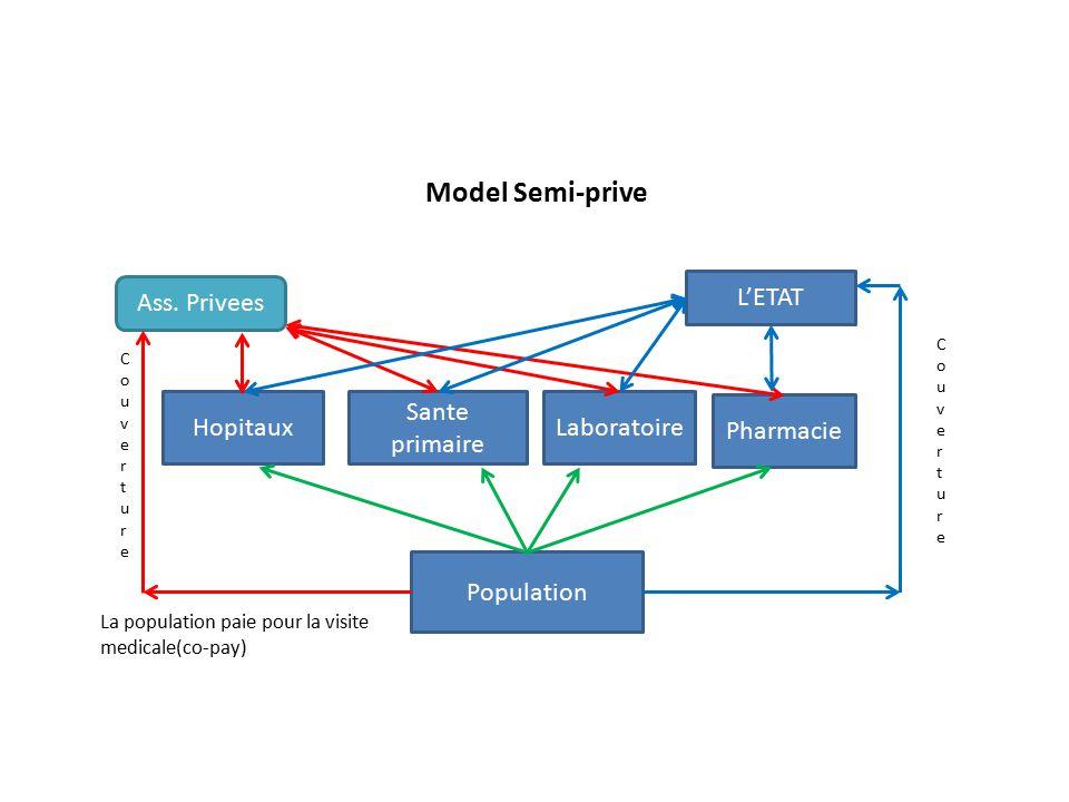 Model Semi-prive Hopitaux Sante primaire Laboratoire L'ETAT Pharmacie Population La population paie pour la visite medicale(co-pay) Ass.