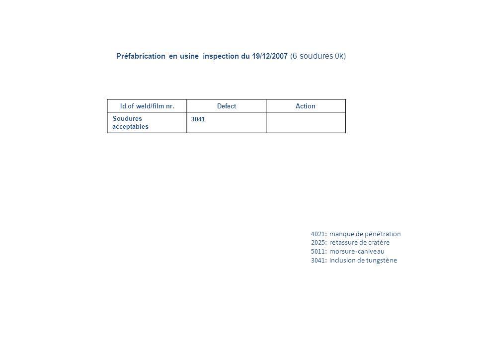 Id of weld/film nr.DefectAction Soudures acceptables 3041 4021: manque de pénétration 2025: retassure de cratère 5011: morsure-caniveau 3041: inclusion de tungstène Préfabrication en usine inspection du 19/12/2007 (6 soudures 0k)