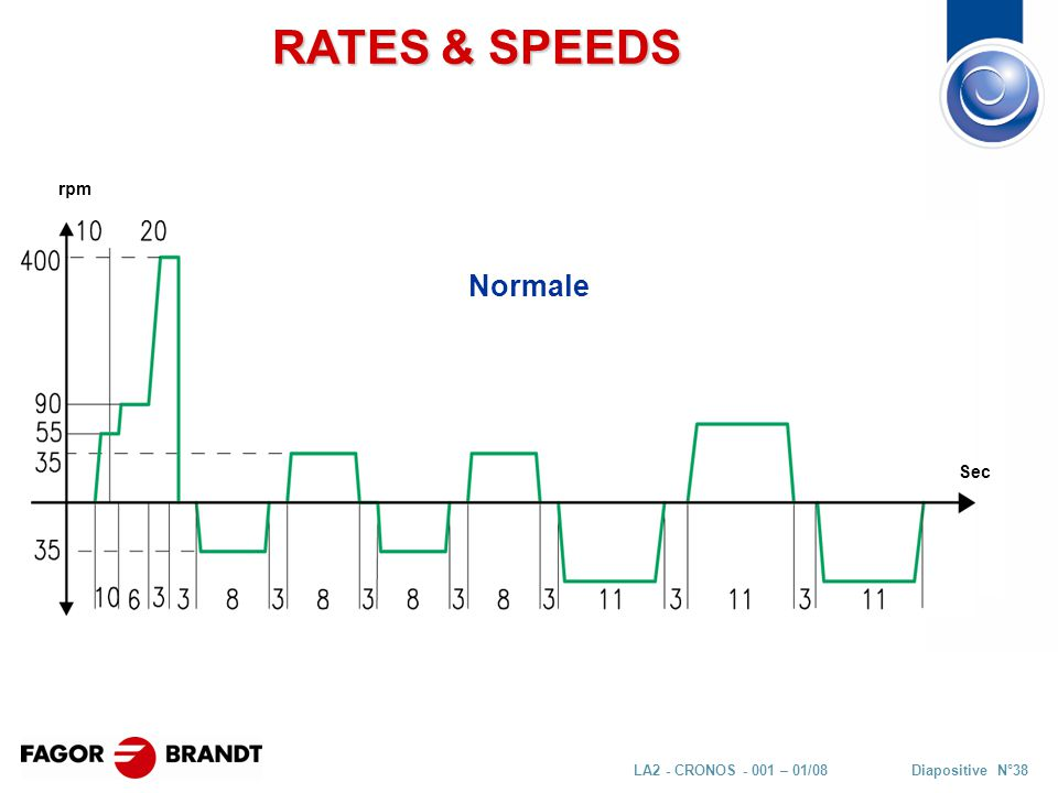 Diapositive N°38LA2 - CRONOS - 001 – 01/08 Normale RATES & SPEEDS rpm Sec