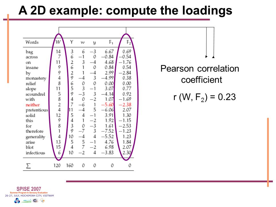 A 2D example: compute the loadings r (W, F 2 ) = 0.23 Pearson correlation coefficient
