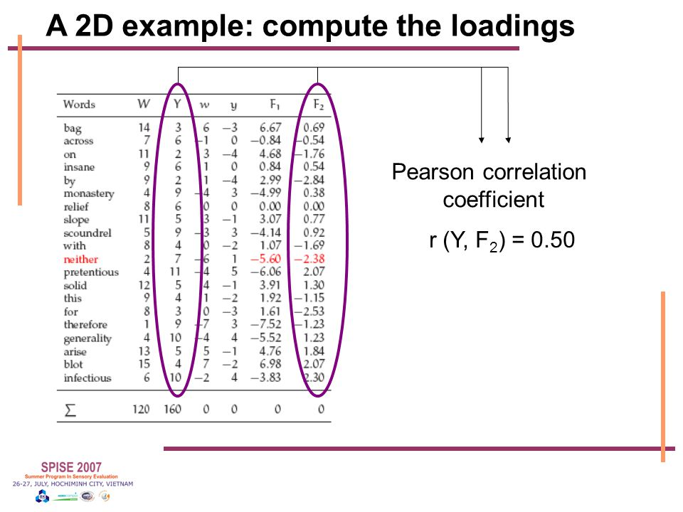 A 2D example: compute the loadings r (Y, F 2 ) = 0.50 Pearson correlation coefficient