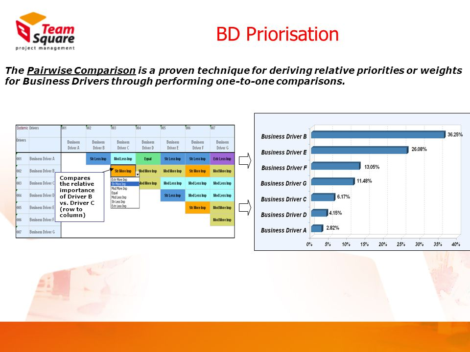 BD Priorisation Indicates relative importance of Driver A vs.