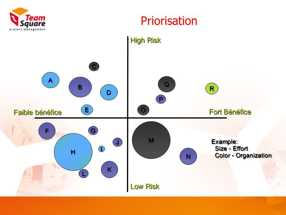 Priorisation High Risk Low Risk Fort Bénéfice Faible bénéfice C B E D G J H K I A F L N M O Q P R Example: Size - Effort Color - Organization