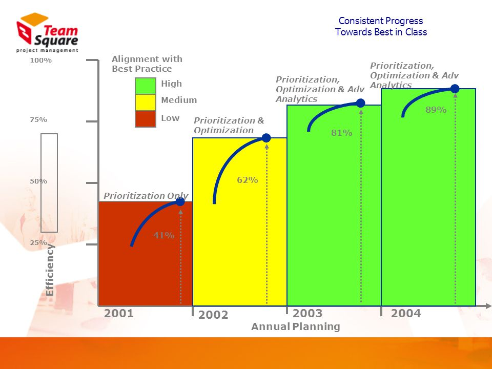 Consistent Progress Towards Best in Class 2001 2002 2003 25% 50% 75% 100% Efficiency 41% Prioritization Only 62% Prioritization & Optimization 81% Prioritization, Optimization & Adv Analytics Alignment with Best Practice Low Medium High Annual Planning 89% Prioritization, Optimization & Adv Analytics 2004