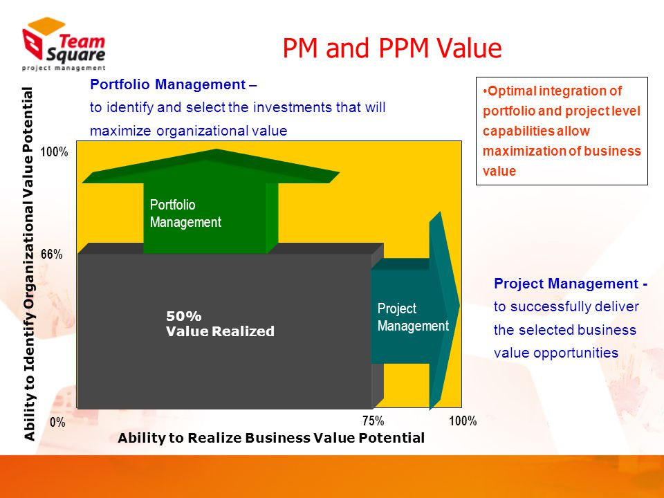 PM and PPM Value Ability to Realize Business Value Potential 75%100% 66% 100% 0% Portfolio Management Project Management 50% Value Realized Portfolio Management – to identify and select the investments that will maximize organizational value Project Management - to successfully deliver the selected business value opportunities Optimal integration of portfolio and project level capabilities allow maximization of business value Ability to Identify Organizational Value Potential