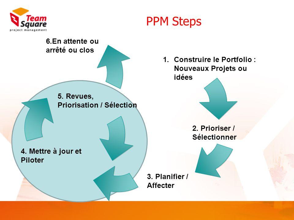 Construire le Portfolio  Standardiser la définition des projets  Définir et mettre en œuvre des modèles de fiches projets / idées (Project Charter)  Définir les propriétés  Définir les business drivers  Définir les processus de collecte des informations