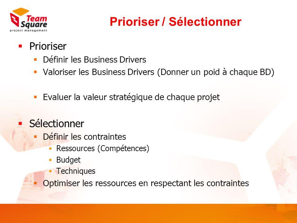 Prioriser / Sélectionner  Prioriser  Définir les Business Drivers  Valoriser les Business Drivers (Donner un poid à chaque BD)  Evaluer la valeur stratégique de chaque projet  Sélectionner  Définir les contraintes  Ressources (Compétences)  Budget  Techniques  Optimiser les ressources en respectant les contraintes