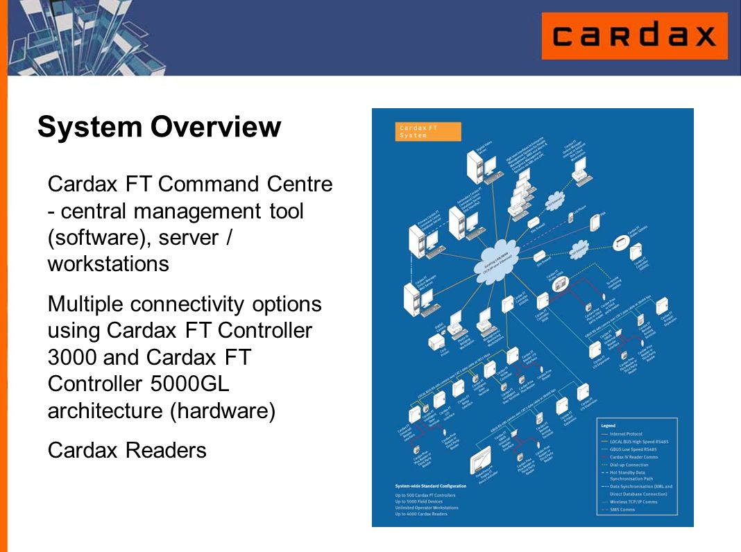 Cardax FT LOCAL BUS I/O Devices Cardax FT LOCAL BUS I/O Devices: Cardax FT Reader I/O Interface Cardax FT Universal Reader Interface Cardax FT I/O Interface Cardax FT Relay Interface Cardax FT Strike Controller Cardax FT Intelligent Door Terminal