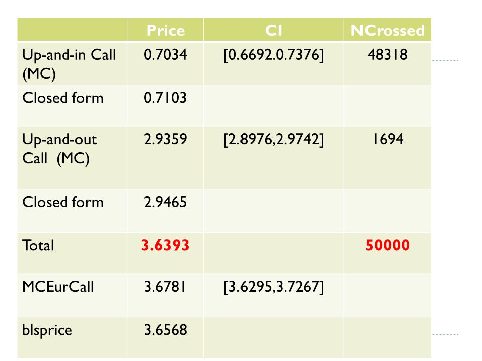 PriceCINCrossed Up-and-in Call (MC) 0.7034[0.6692.0.7376]48318 Closed form0.7103 Up-and-out Call (MC) 2.9359[2.8976,2.9742]1694 Closed form2.9465 Total3.639350000 MCEurCall3.6781[3.6295,3.7267] blsprice3.6568