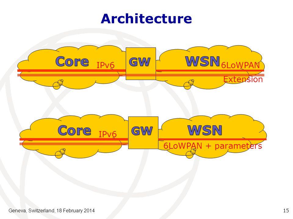 Architecture Geneva, Switzerland, 18 February 201415 IPv66LoWPAN Extension IPv6 6LoWPAN + parameters