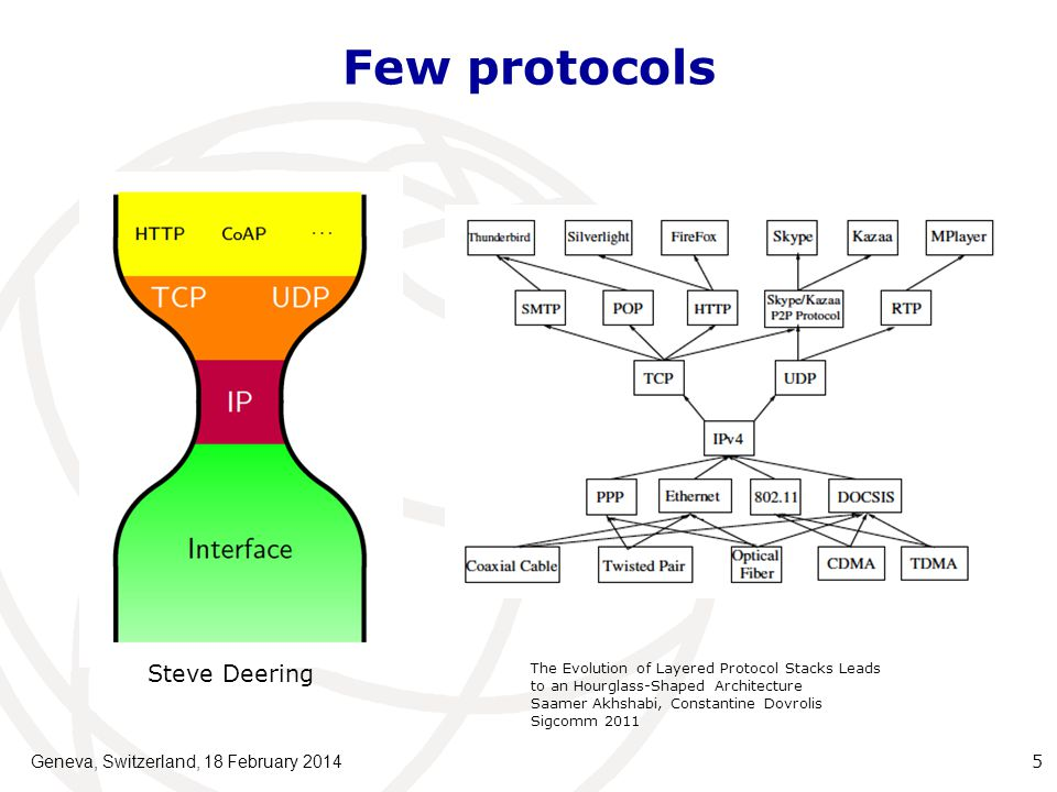 Few protocols Geneva, Switzerland, 18 February 20145 Steve Deering The Evolution of Layered Protocol Stacks Leads to an Hourglass-Shaped Architecture Saamer Akhshabi, Constantine Dovrolis Sigcomm 2011