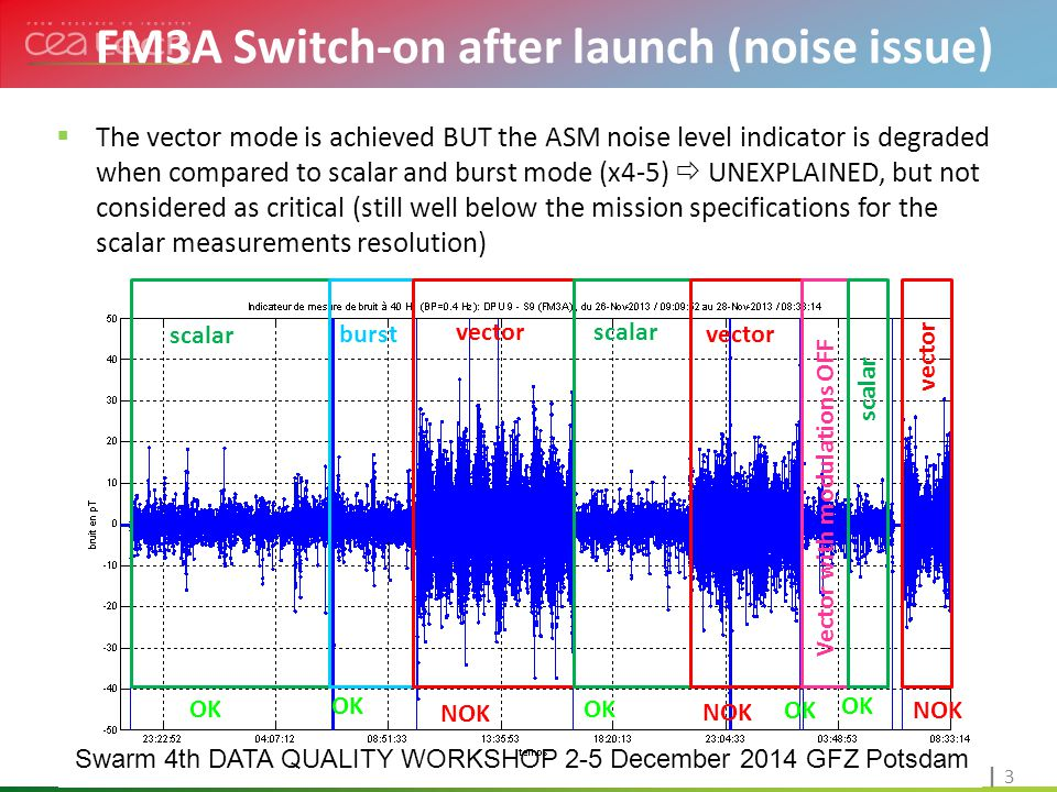 Cliquez pour modifier le style du titre | 4| 4 Swarm 4th DATA QUALITY WORKSHOP 2-5 December 2014 GFZ Potsdam Historique et projets en cou2 2Trs Switch-on after launch (FM3B KO)  FM3B switched on to take advantage of the vector mode nominal performances  failure to detect the magnetic resonance, even in the backup mode without motor  All diagnostic modes except 'magRes' OK  RF sub-system at the origin of the problem