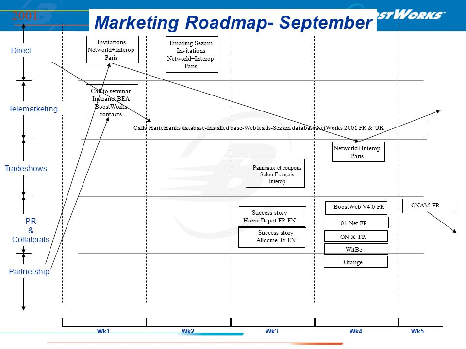 Wk1Wk2Wk3Wk4Wk5 Direct Telemarketing Partnership PR & Collaterals Tradeshows Marketing Roadmap- September 2001 Networld+Interop Paris Invitations Networld+Interop Paris BoostWeb V4.0 FR CNAM FR Call to seminar Instranet BEA BoostWorks contacts Calls HarteHanks database-Installed base-Web leads-Sezam database NetWorks 2001 FR & UK Emailing Sezam Invitations Networld+Interop Paris 01 Net FR ON-X FR WitBe Orange Success story Allociné Fr EN Success story Home Depot FR EN Panneaux et coupons Salon Français Interop