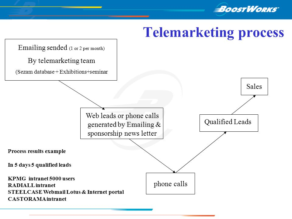 Telemarketing process Emailing sended (1 or 2 per month) By telemarketing team (Sezam database + Exhibitions+seminar Web leads or phone calls generated by Emailing & sponsorship news letter phone calls Qualified Leads Sales Process results example In 5 days 5 qualified leads KPMG intranet 5000 users RADIALL intranet STEELCASE Webmail Lotus & Internet portal CASTORAMA intranet