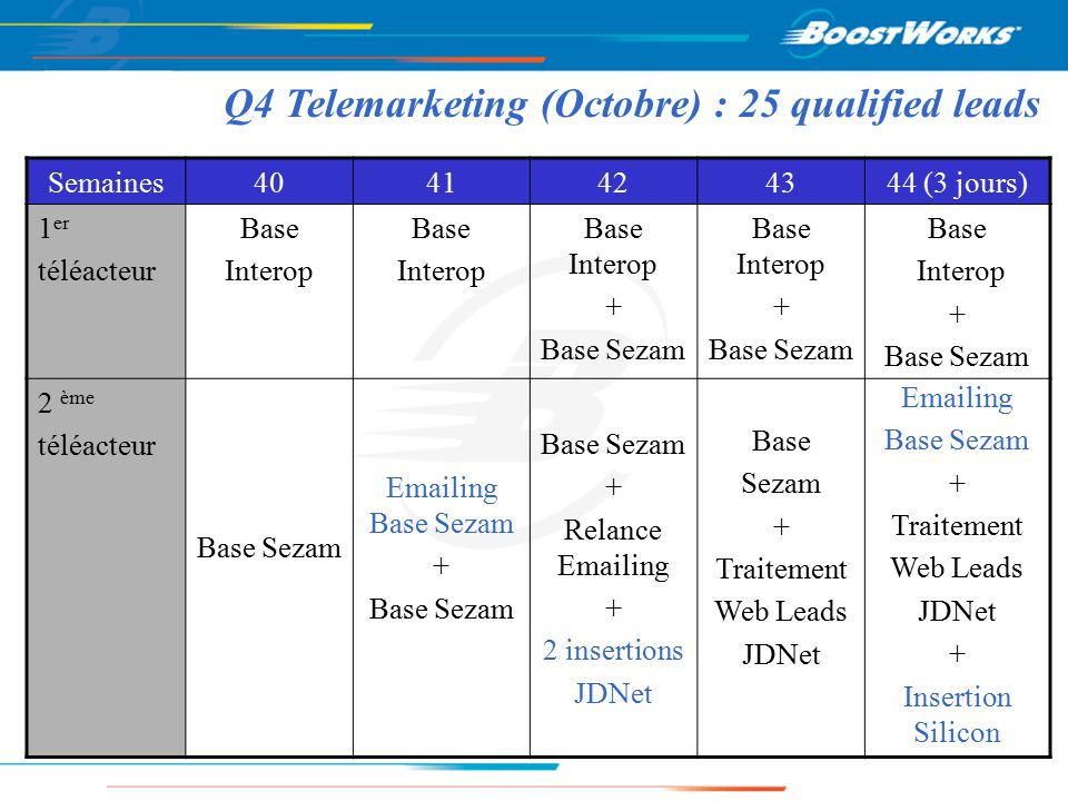 Q4 Telemarketing (Octobre) : 25 qualified leads Semaines4041424344 (3 jours) 1 er téléacteur Base Interop Base Interop Base Interop + Base Sezam Base Interop + Base Sezam Base Interop + Base Sezam 2 ème téléacteur Base Sezam Emailing Base Sezam + Base Sezam + Relance Emailing + 2 insertions JDNet Base Sezam + Traitement Web Leads JDNet Emailing Base Sezam + Traitement Web Leads JDNet + Insertion Silicon