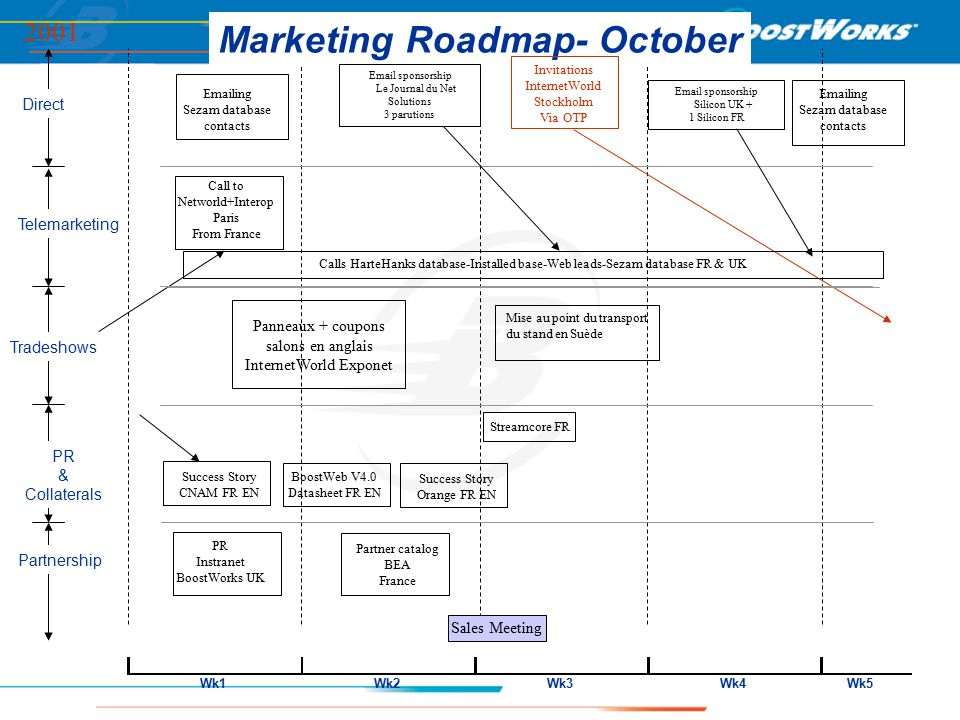 Direct Telemarketing Partnership PR & Collaterals Tradeshows Marketing Roadmap- October 2001 Wk1Wk2Wk3Wk4Wk5 Invitations InternetWorld Stockholm Via OTP Call to Networld+Interop Paris From France Partner catalog BEA France Emailing Sezam database contacts Calls HarteHanks database-Installed base-Web leads-Sezam database FR & UK Streamcore FR Success Story CNAM FR EN BoostWeb V4.0 Datasheet FR EN Success Story Orange FR EN PR Instranet BoostWorks UK Panneaux + coupons salons en anglais InternetWorld Exponet Mise au point du transport du stand en Suède Email sponsorship Le Journal du Net Solutions 3 parutions Email sponsorship Silicon UK + 1 Silicon FR Sales Meeting Emailing Sezam database contacts
