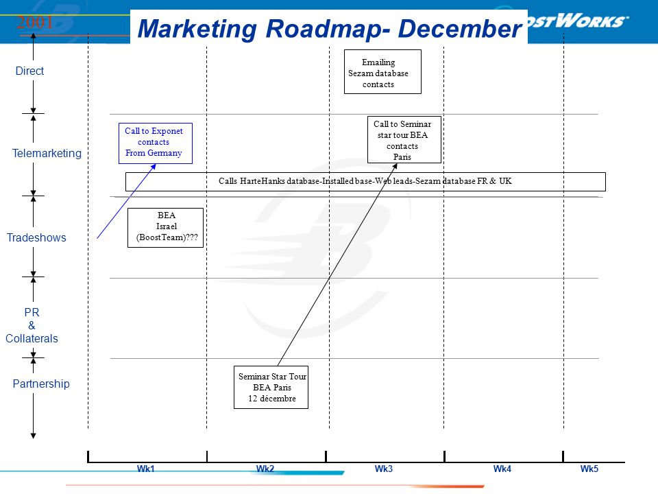 Direct Telemarketing Partnership PR & Collaterals Tradeshows Marketing Roadmap- December 2001 Wk1Wk2Wk3Wk4Wk5 Call to Exponet contacts From Germany Emailing Sezam database contacts Calls HarteHanks database-Installed base-Web leads-Sezam database FR & UK Seminar Star Tour BEA Paris 12 décembre Call to Seminar star tour BEA contacts Paris BEA Israel (BoostTeam)???