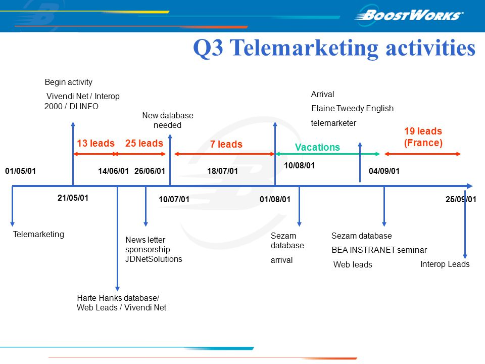 Q3 Telemarketing activities 01/05/01 25/09/01 21/05/01 14/06/01 10/07/01 18/07/01 10/08/01 04/09/01 Telemarketing Begin activity Vivendi Net / Interop 2000 / DI INFO Harte Hanks database/ Web Leads / Vivendi Net New database needed Sezam database arrival Sezam database BEA INSTRANET seminar Web leads Interop Leads 25 leads 7 leads 19 leads (France) 13 leads News letter sponsorship JDNetSolutions 26/06/01 Vacations 01/08/01 Arrival Elaine Tweedy English telemarketer
