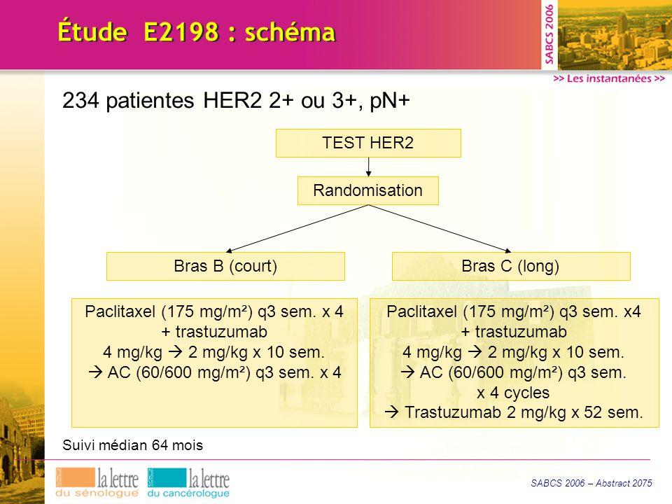 Étude E2198 : schéma 234 patientes HER2 2+ ou 3+, pN+ TEST HER2 Randomisation Bras B (court)Bras C (long) Suivi médian 64 mois Paclitaxel (175 mg/m²) q3 sem.