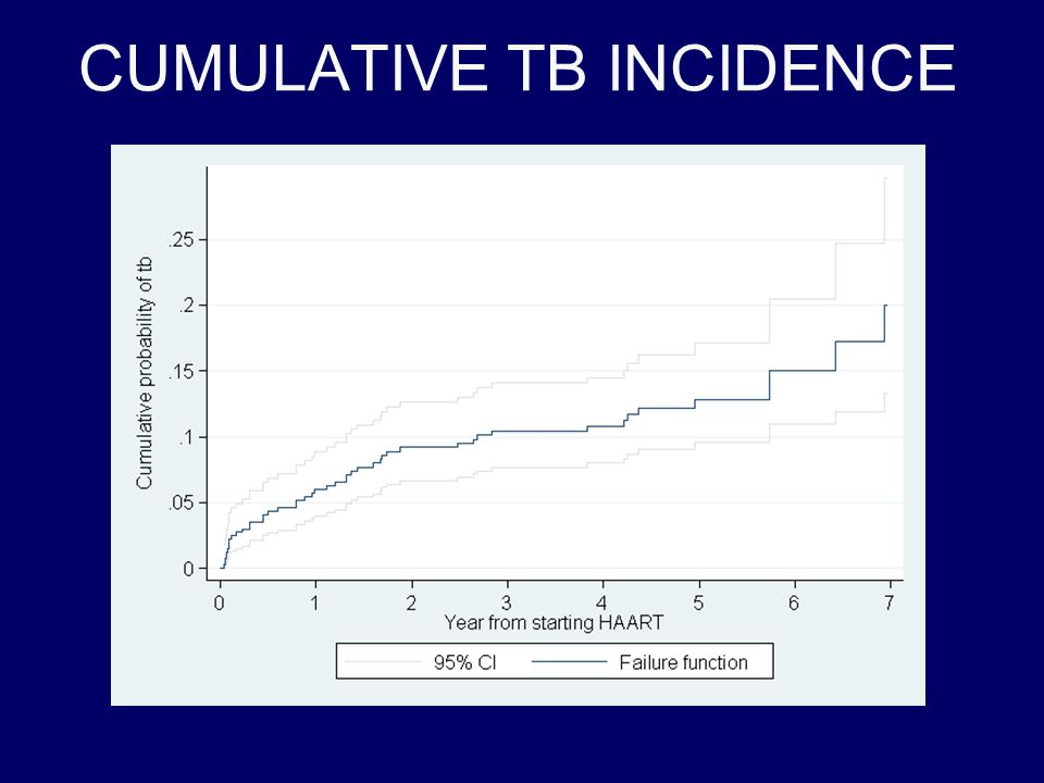 CUMULATIVE TB INCIDENCE