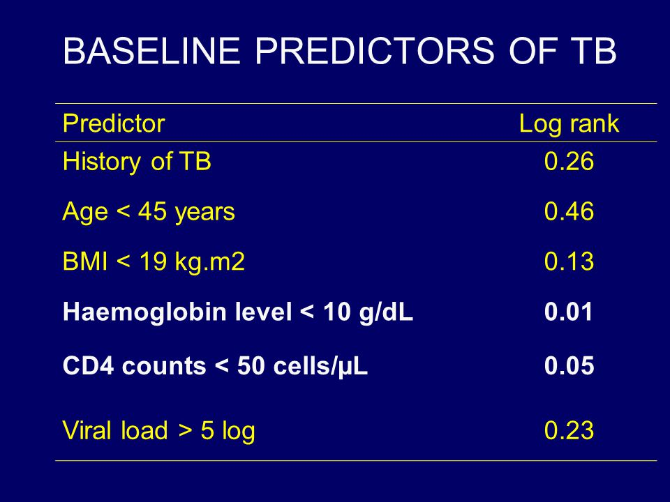 BASELINE PREDICTORS OF TB PredictorLog rank History of TB0.26 Age < 45 years0.46 BMI < 19 kg.m20.13 Haemoglobin level < 10 g/dL0.01 CD4 counts < 50 ce