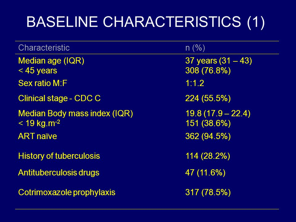 BASELINE CHARACTERISTICS (1) Characteristicn (%) Median age (IQR) < 45 years 37 years (31 – 43) 308 (76.8%) Sex ratio M:F1:1.2 Clinical stage - CDC C2