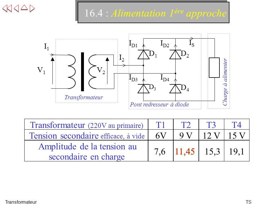 TS 16.4 : Alimentation 1 ére approche Transformateur D3D3 D4D4 V1V1 I D1 D1D1 I D3 I D2 D2D2 I D4 V2V2 Transformateur I1I1 Pont redresseur à diode Charge à alimenter ISIS I2I2 Transformateur (220V au primaire) T1T2T3T4 Tension secondaire efficace, à vide 6V9 V12 V15 V Amplitude de la tension au secondaire en charge 11,4515,319,17,611,45