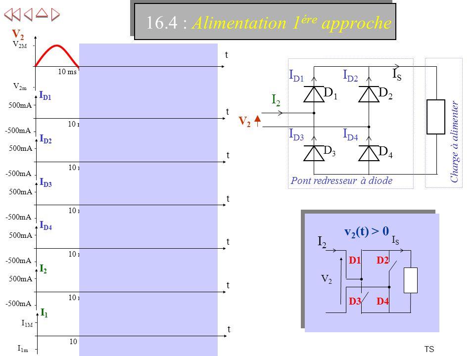TS 16.4 : Alimentation 1 ére approche D3D3 D4D4 I D1 D1D1 I D3 I D2 D2D2 I D4 Pont redresseur à diode Charge à alimenter ISIS I2I2 -500mA t I D1 500mA 10 ms -500mA t I D2 500mA 10 ms -500mA t I D3 500mA 10 ms -500mA t I D4 500mA 10 ms -500mA t I2I2 500mA 10 ms I 1m t I1I1 I 1M 10 ms V 2m t V2V2 V 2M 10 ms V2V2 ISIS D1D2 D3D4 V2V2 I2I2 v 2 (t) > 0