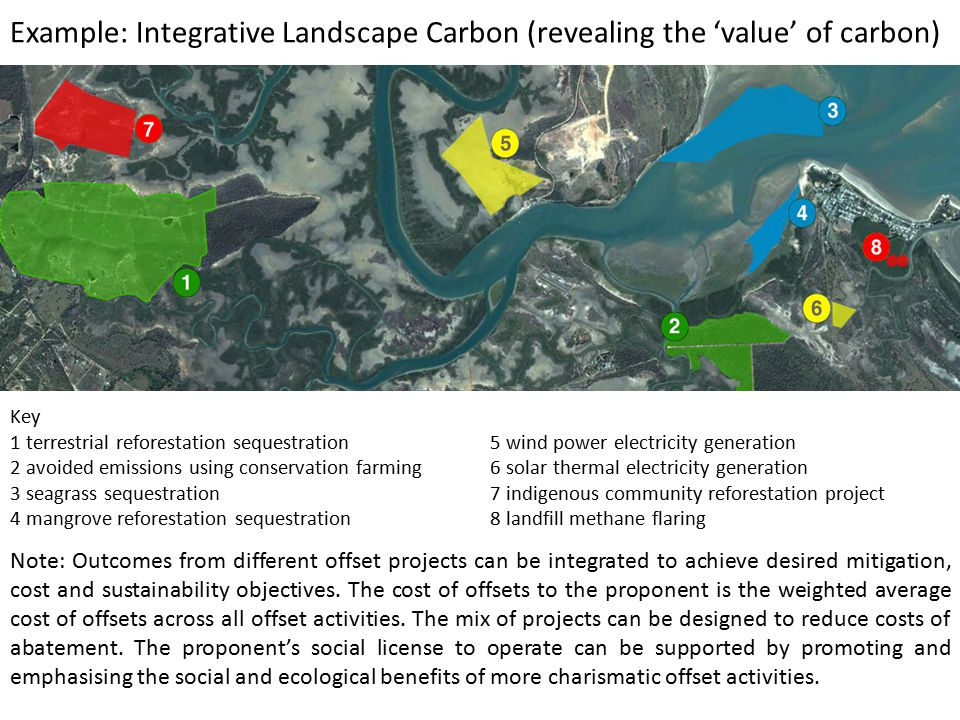 Example: Integrative Landscape Carbon (revealing the 'value' of carbon) Key 1 terrestrial reforestation sequestration5 wind power electricity generation 2 avoided emissions using conservation farming6 solar thermal electricity generation 3 seagrass sequestration7 indigenous community reforestation project 4 mangrove reforestation sequestration8 landfill methane flaring Note: Outcomes from different offset projects can be integrated to achieve desired mitigation, cost and sustainability objectives.
