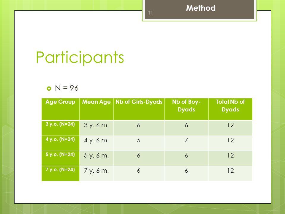  N = 96 Method Age Group Mean Age Nb of Girls-Dyads Nb of Boy- Dyads Total Nb of Dyads 3 y.o.