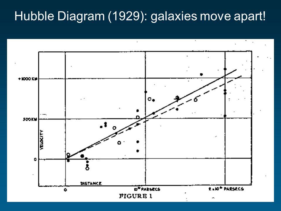 Hubble Diagram (1929): galaxies move apart!