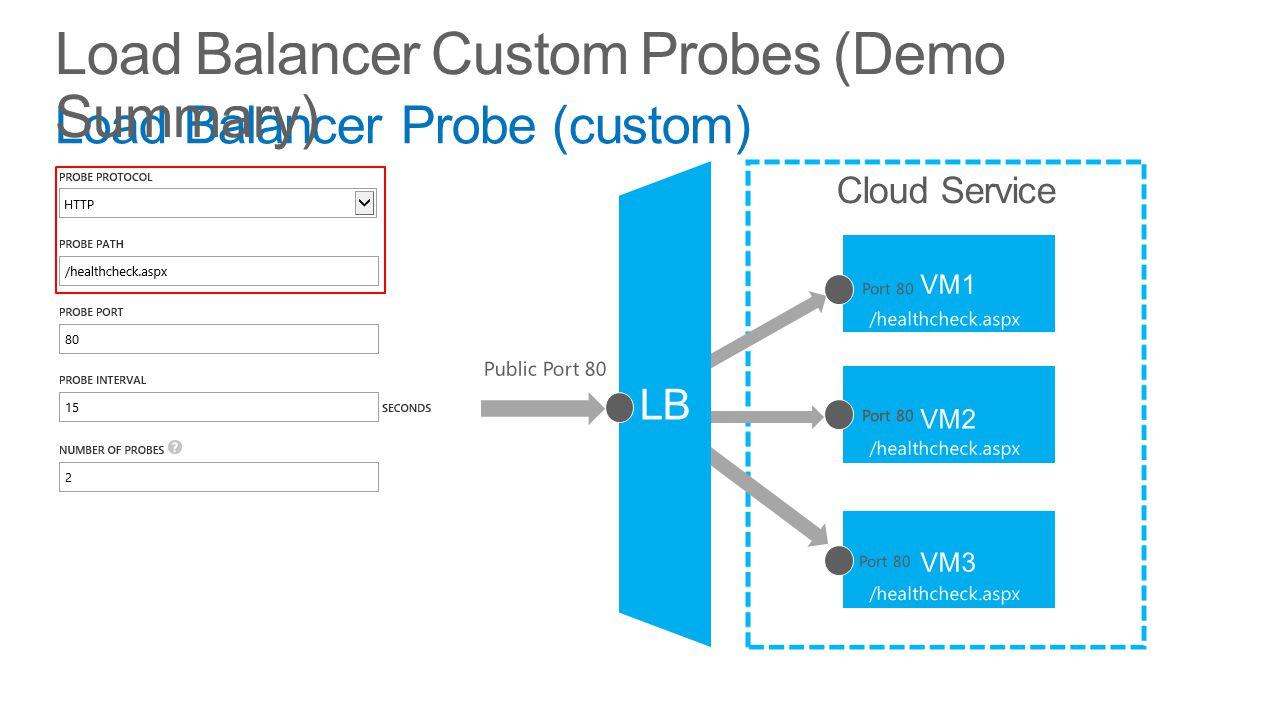 Load Balancer Probe (custom) Set Name Protocol (TCP/HTTP) Probe Port Probe Interval Load Balancer Custom Probes (Demo Summary)