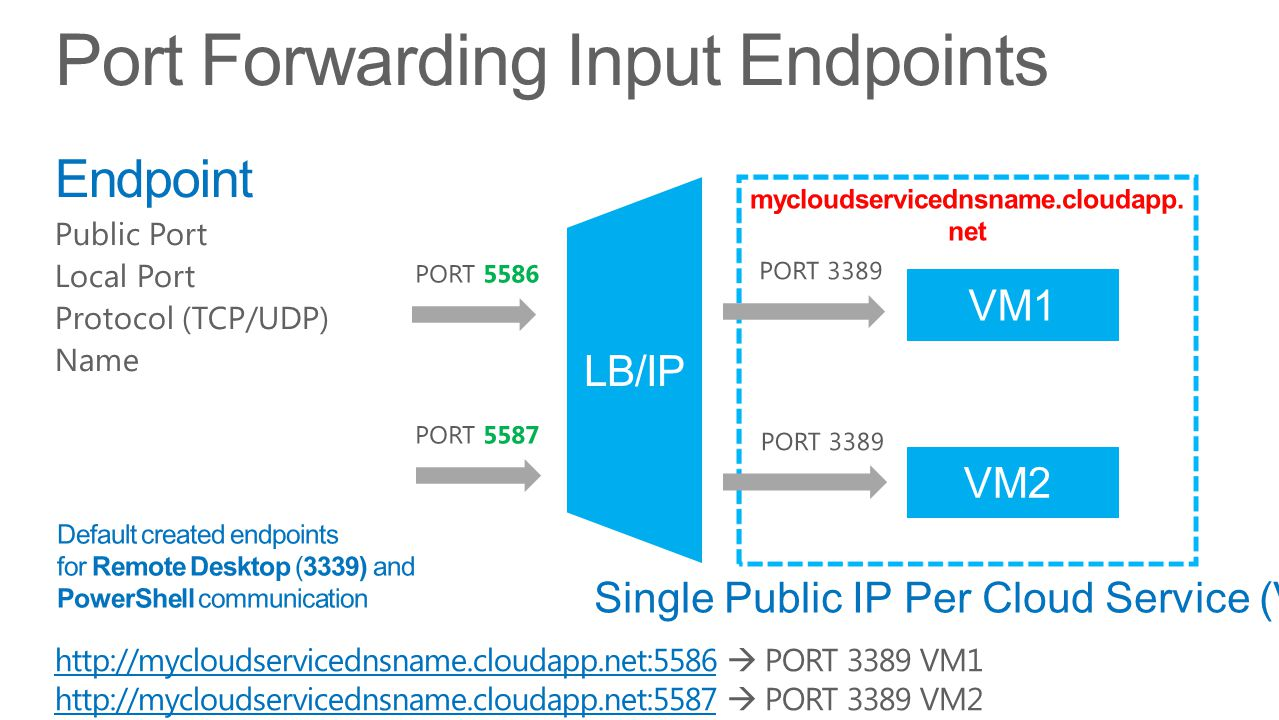 Endpoint Public Port Local Port Protocol (TCP/UDP) Name Port Forwarding Input Endpoints Default created endpoints for Remote Desktop (3339) and PowerS