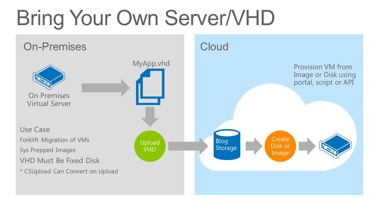 Cloud Bring Your Own Server/VHD On-Premises On Premises Virtual Server Provision VM from Image or Disk using portal, script or API MyApp.vhd