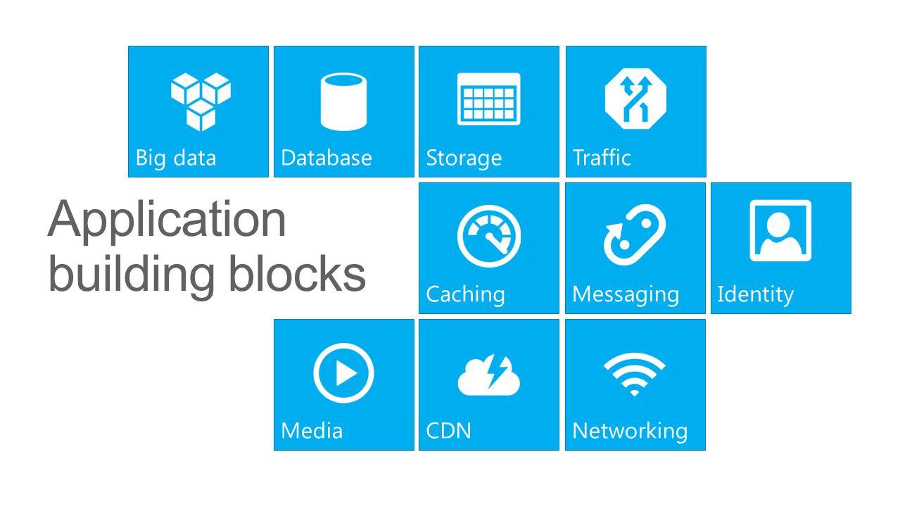 Application building blocks