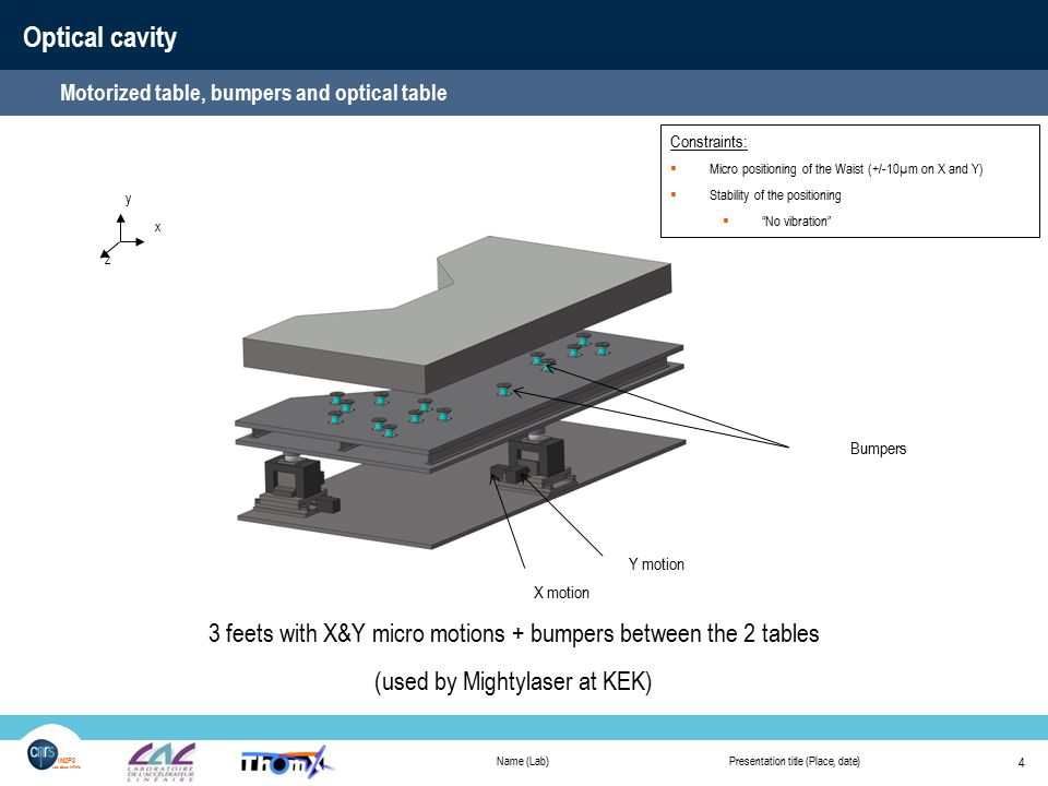 Name (Lab)Presentation title (Place, date) 4 IN2P3 Les deux infinis Optical cavity Motorized table, bumpers and optical table Bumpers Constraints:  Micro positioning of the Waist (+/-10µm on X and Y)  Stability of the positioning  No vibration x y z X motion Y motion 3 feets with X&Y micro motions + bumpers between the 2 tables (used by Mightylaser at KEK)